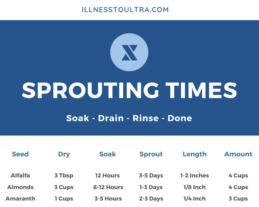 sprouting times guide